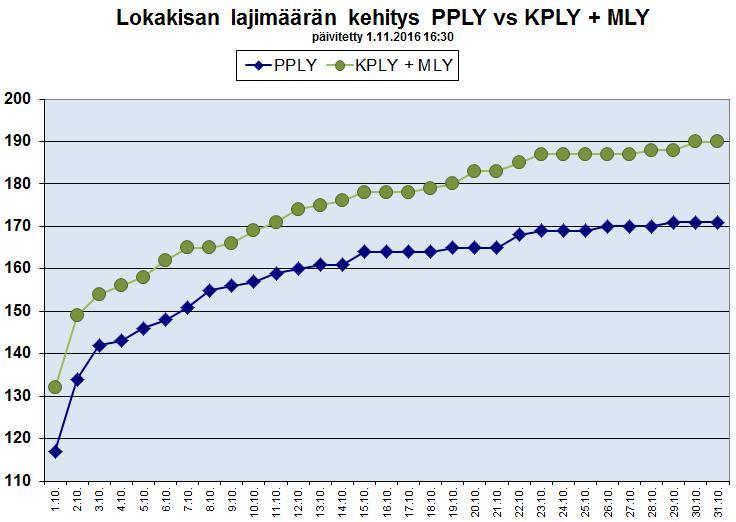 lokakisa PPLY vs KPLY + MLY lajimäärän kehitys