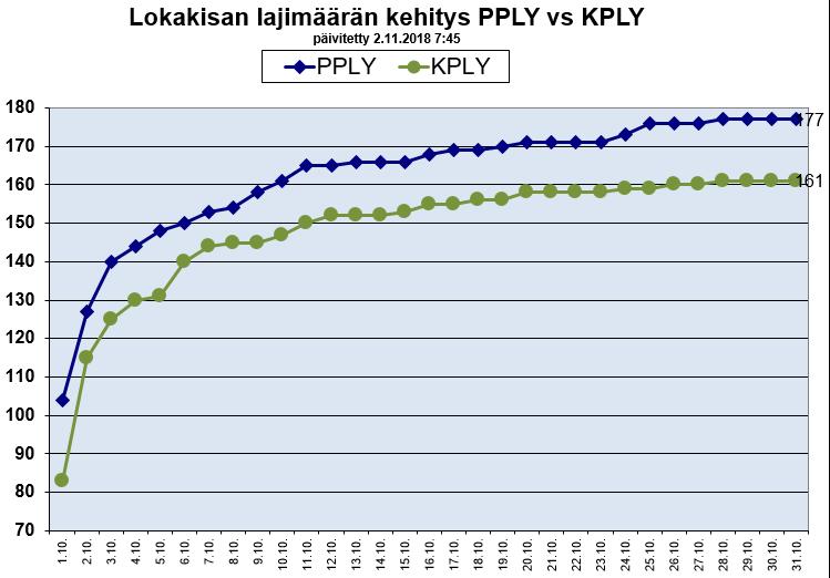 lokakisa PPLY vs KPLY lajimäärän kehitys
